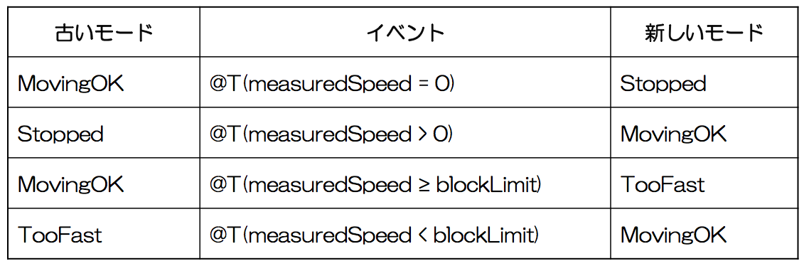 mode_transition_table